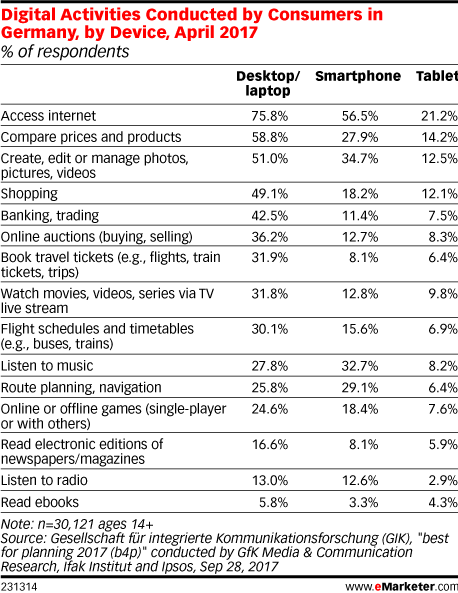 Digital Activities Conducted by Consumers in Germany, by Device, April 2017 (% of respondents)