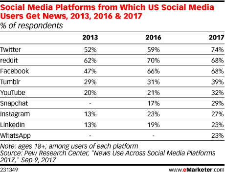 Social Media Platforms from Which US Social Media Users Get News, 2013, 2016 & 2017 (% of respondents)