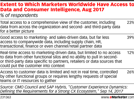 Extent to Which Marketers Worldwide Have Access to Data and Consumer Intelligence, Aug 2017 (% of respondents)