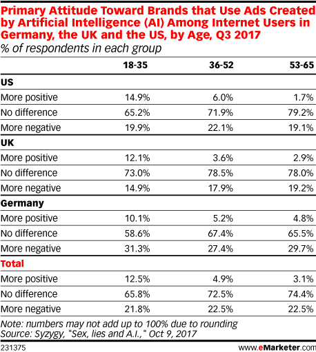 Primary Attitude Toward Brands that Use Ads Created by Artificial Intelligence (AI) Among Internet Users in Germany, the UK and the US, by Age, Q3 2017 (% of respondents in each group)