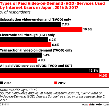 Types of Paid Video-on-Demand (VOD) Services Used by Internet Users in Japan, 2016 & 2017 (% of respondents)