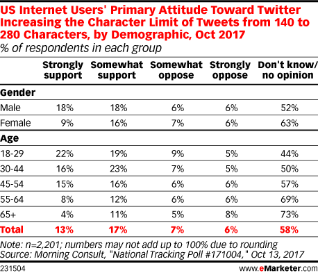 US Internet Users' Primary Attitude Toward Twitter Increasing the Character Limit of Tweets from 140 to 280 Characters, by Demographic, Oct 2017 (% of respondents in each group)