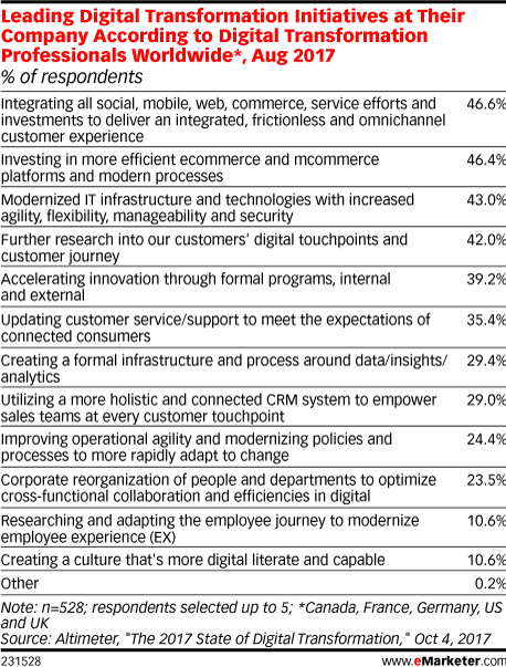 Leading Digital Transformation Initiatives at Their Company According to Digital Transformation Professionals Worldwide*, Aug 2017 (% of respondents)