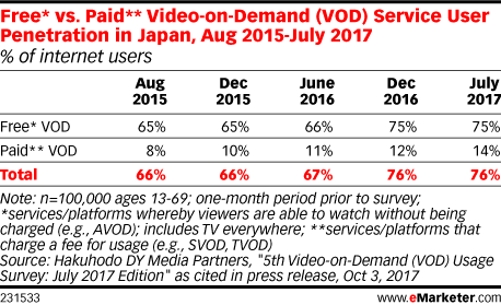 Free* vs. Paid** Video-on-Demand (VOD) Service User Penetration in Japan, Aug 2015-July 2017 (% of internet users)