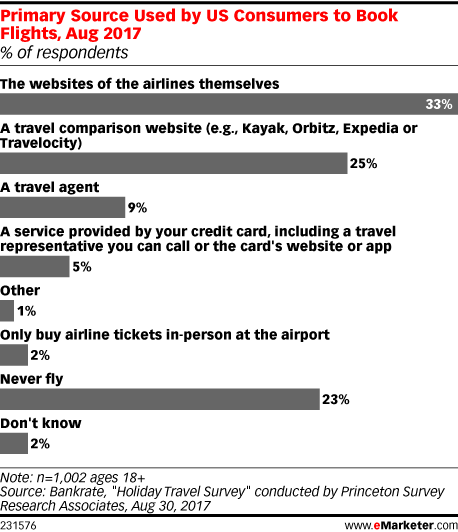 Primary Source Used By US Consumers To Book Flights Aug 2017 Of Respondents