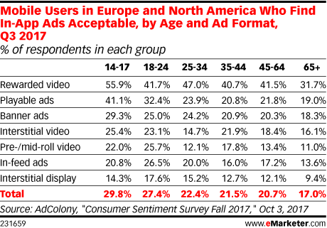 Mobile Users in Europe and North America Who Find In-App Ads Acceptable, by Age and Ad Format, Q3 2017 (% of respondents in each group)