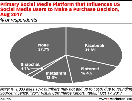 Primary Social Media Platform that Influences US Social Media Users to Make a Purchase Decision, Aug 2017 (% of respondents)