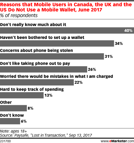 Reasons that Mobile Users in Canada, the UK and the US Do Not Use a Mobile Wallet, June 2017 (% of respondents)