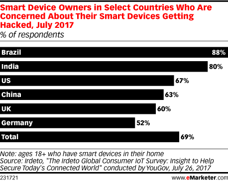 Smart Device Owners in Select Countries Who Are Concerned About Their Smart Devices Getting Hacked, July 2017 (% of respondents)