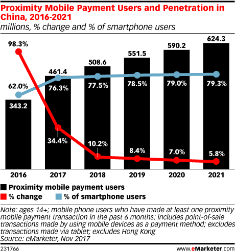 Proximity Mobile Payment Users and Penetration in China, 2016-2021 (millions, % change and % of smartphone users)