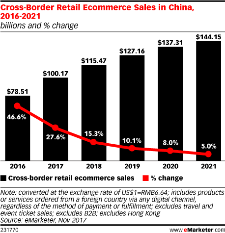 Cross-Border Retail Ecommerce Sales in China, 2016-2021 (billions and % change)