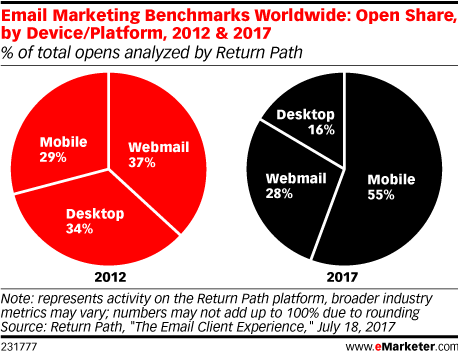 Email Marketing Benchmarks Worldwide: Open Share, by Device/Platform, 2012 & 2017 (% of total opens analyzed by Return Path)