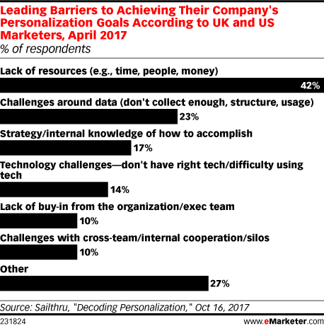 Leading Barriers to Achieving Their Company's Personalization Goals According to UK and US Marketers, April 2017 (% of respondents)