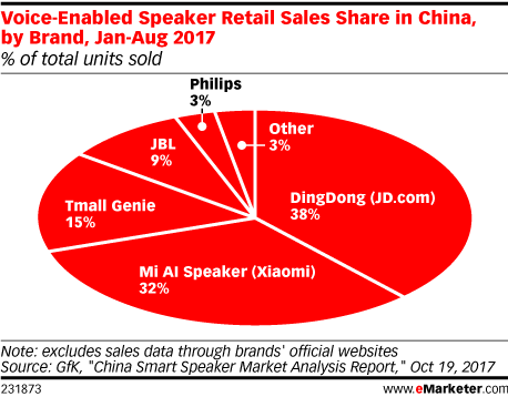 Voice-Enabled Speaker Retail Sales Share in China, by Brand, Jan-Aug 2017 (% of total units sold)