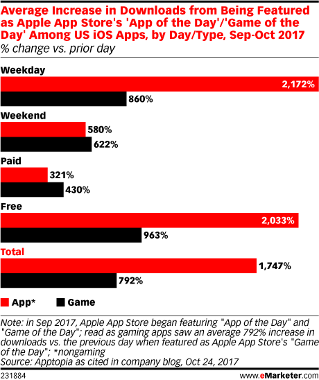 Average Increase in Downloads from Being Featured as Apple App Store's 'App of the Day'/'Game of the Day' Among US iOs Apps, by Day/Type, Sep-Oct 2017 (% change vs. prior day)