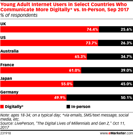 Young Adult Internet Users in Select Countries Who Communicate More Digitally* vs. In-Person, Sep 2017 (% of respondents)