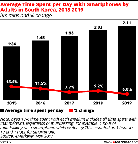 Average Time Spent per Day with Smartphones by Adults in South Korea, 2015-2019 (hrs:mins and % change)