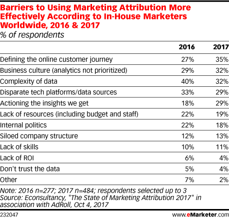 Barriers to Using Marketing Attribution More Effectively According to In-House Marketers Worldwide, 2016 & 2017 (% of respondents)
