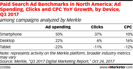 Paid Search Ad Benchmarks in North America: Ad Spending, Clicks and CPC YoY Growth, by Device, Q3 2017 (among campaigns analyzed by Merkle)
