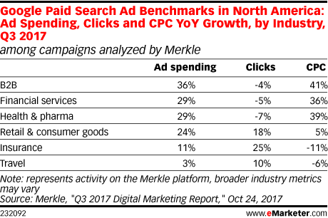 Google Paid Search Ad Benchmarks in North America: Ad Spending, Clicks and CPC YoY Growth, by Industry, Q3 2017 (among campaigns analyzed by Merkle)