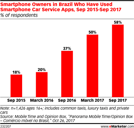 Smartphone Owners in Brazil Who Have Used Smartphone Car Service Apps, Sep 2015-Sep 2017 (% of respondents)