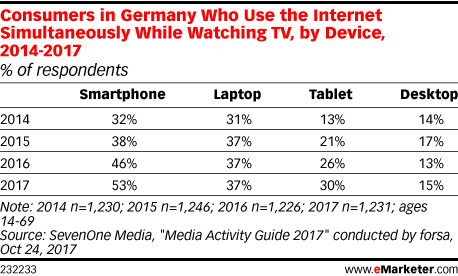 Consumers in Germany Who Use the Internet Simultaneously While Watching TV, by Device, 2014-2017 (% of respondents)