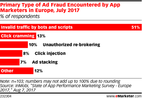 Primary Type of Ad Fraud Encountered by App Marketers in Europe, July 2017 (% of respondents)