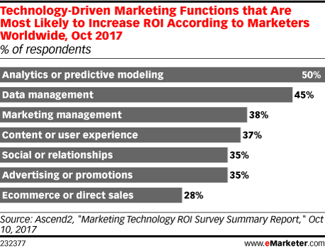 Technology-Driven Marketing Functions that Are Most Likely to Increase ROI According to Marketers Worldwide, Oct 2017 (% of respondents)