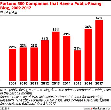 Fortune 500 Companies that Have a Public-Facing Blog, 2009-2017 (% of total)
