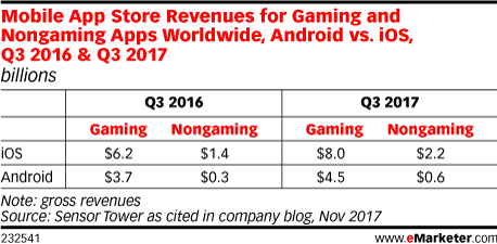 Mobile App Store Revenues for Gaming and Nongaming Apps Worldwide, Android vs. iOs, Q3 2016 & Q3 2017 (billions)