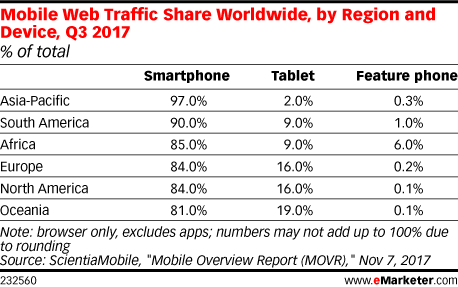 Mobile Web Traffic Share Worldwide, by Region and Device, Q3 2017 (% of total)