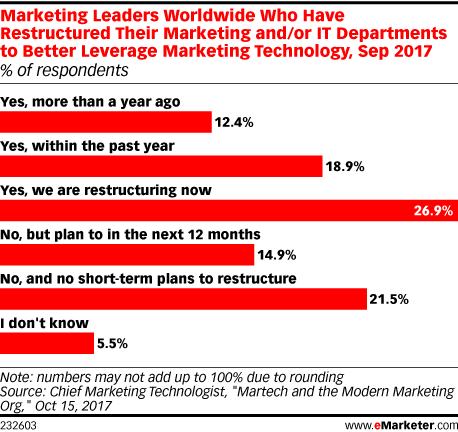 Marketing Leaders Worldwide Who Have Restructured Their Marketing and/or IT Departments to Better Leverage Marketing Technology, Sep 2017 (% of respondents)