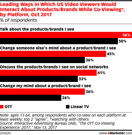 Leading Ways in Which US Video Viewers Would Interact About Products/Brands While Co-Viewing*, by Platform, Oct 2017 (% of respondents)