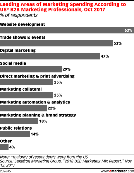 Leading Areas of Marketing Spending According to US* B2B Marketing Professionals, Oct 2017 (% of respondents)