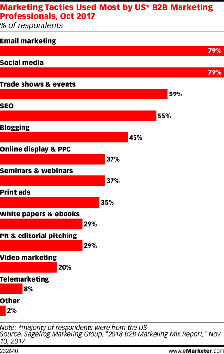 Marketing Tactics Used Most by US* B2B Marketing Professionals, Oct 2017 (% of respondents)