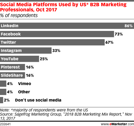 Social Media Platforms Used by US* B2B Marketing Professionals, Oct 2017 (% of respondents)
