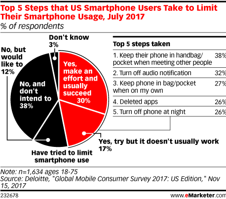 Top 5 Steps that US Smartphone Users Take to Limit Their Smartphone Usage, July 2017 (% of respondents)