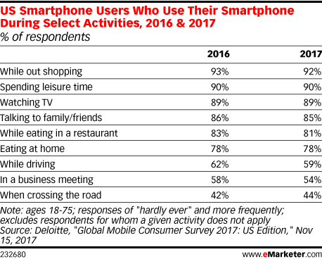 US Smartphone Users Who Use Their Smartphone During Select Activities, 2016 & 2017 (% of respondents)