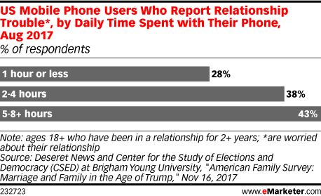 US Mobile Phone Users Who Report Relationship Trouble*, by Daily Time Spent with Their Phone, Aug 2017 (% of respondents)