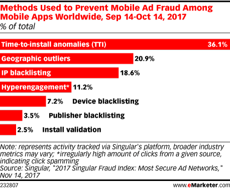 Methods Used to Prevent Mobile Ad Fraud Among Mobile Apps Worldwide, Sep 14-Oct 14, 2017 (% of total)