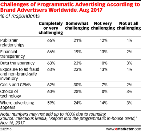 Challenges of Programmatic Advertising According to Brand Advertisers Worldwide, Aug 2017 (% of respondents)