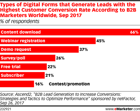 Types of Digital Forms that Generate Leads with the Highest Customer Conversion Rate According to B2B Marketers Worldwide, Sep 2017 (% of respondents)