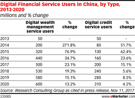 Digital Financial Service Users in China, by Type, 2013-2020 (millions and % change)