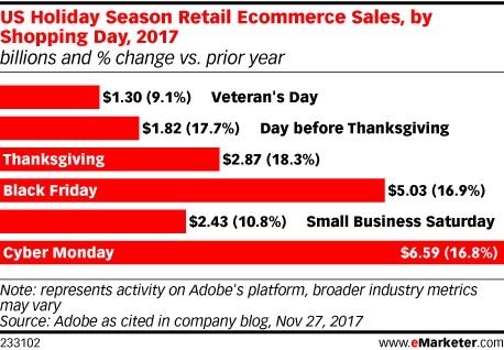 US Holiday Season Retail Ecommerce Sales, by Shopping Day, 2017 (billions and % change vs. prior year)