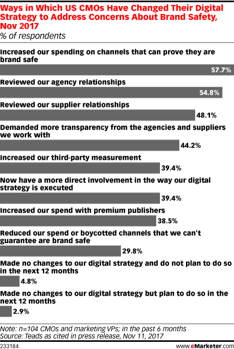 Ways in Which US CMOs Have Changed Their Digital Strategy to Address Concerns About Brand Safety, Nov 2017 (% of respondents)