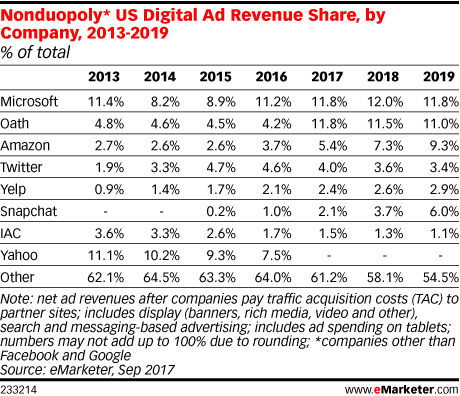 Nonduopoly* US Digital Ad Revenue Share, by Company, 2013-2019 (% of total)