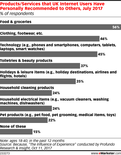 Products/Services that UK Internet Users Have Personally Recommended to Others, July 2017 (% of respondents)