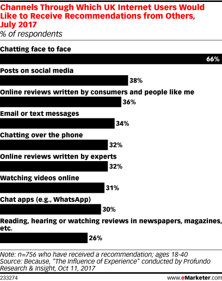 Channels Through Which UK Internet Users Would Like to Receive Recommendations from Others, July 2017 (% of respondents)