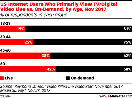 US Internet Users Who Primarily View TV/Digital Video Live vs. On-Demand, by Age, Nov 2017 (% of respondents in each group)