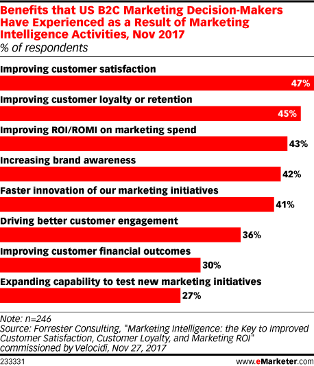 Benefits that US B2C Marketing Decision-Makers Have Experienced as a Result of Marketing Intelligence Activities, Nov 2017 (% of respondents)